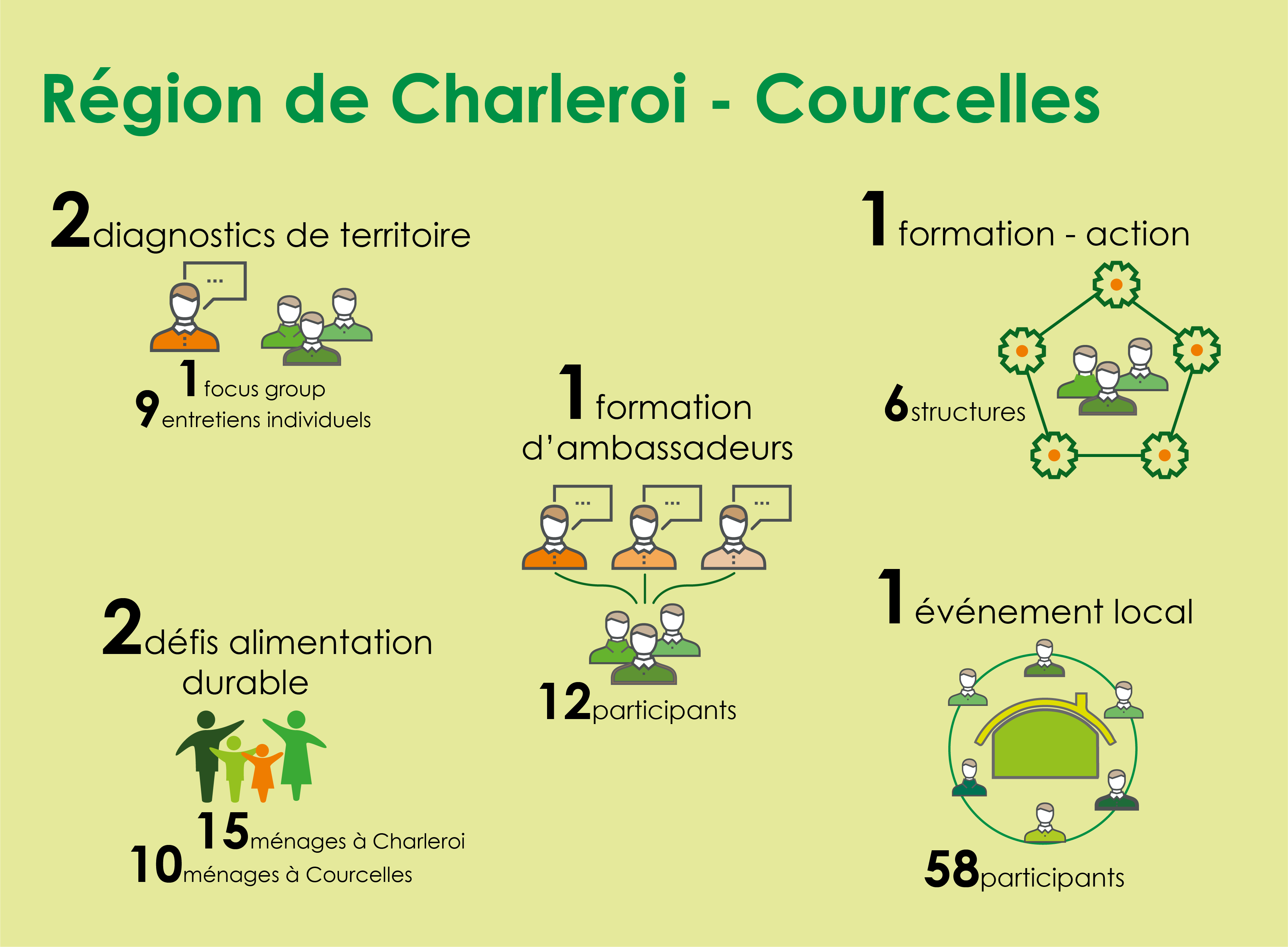 20170810_infographie_Charleroi_Courcelles
