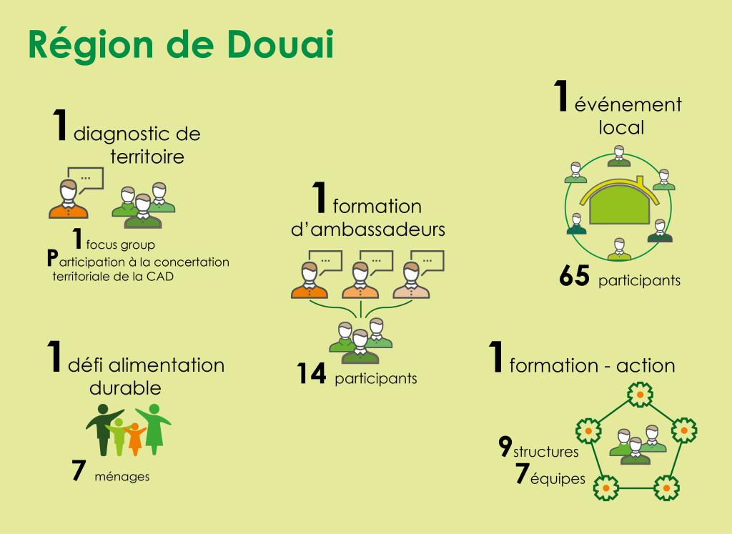 20170810_infographie_Douai